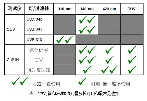 QUV灯管和Q-SUN滤片器类型的可用和最常见选择。