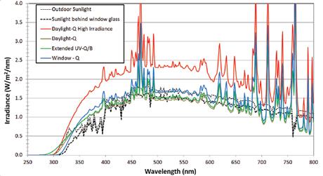 Q-SUN氙灯老化试验箱光谱图