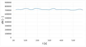 均匀粒径实现准确的计量一致性